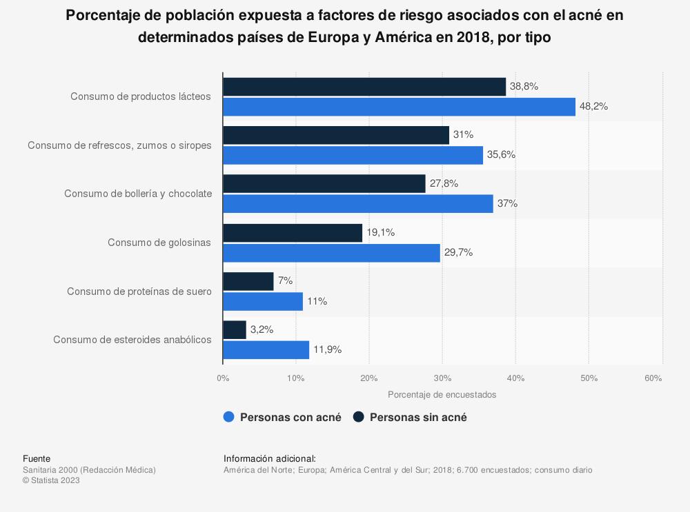 Estadística: Porcentaje de población expuesta a factores de riesgo asociados con el acné en determinados países de Europa y América en 2018, por tipo   Statista