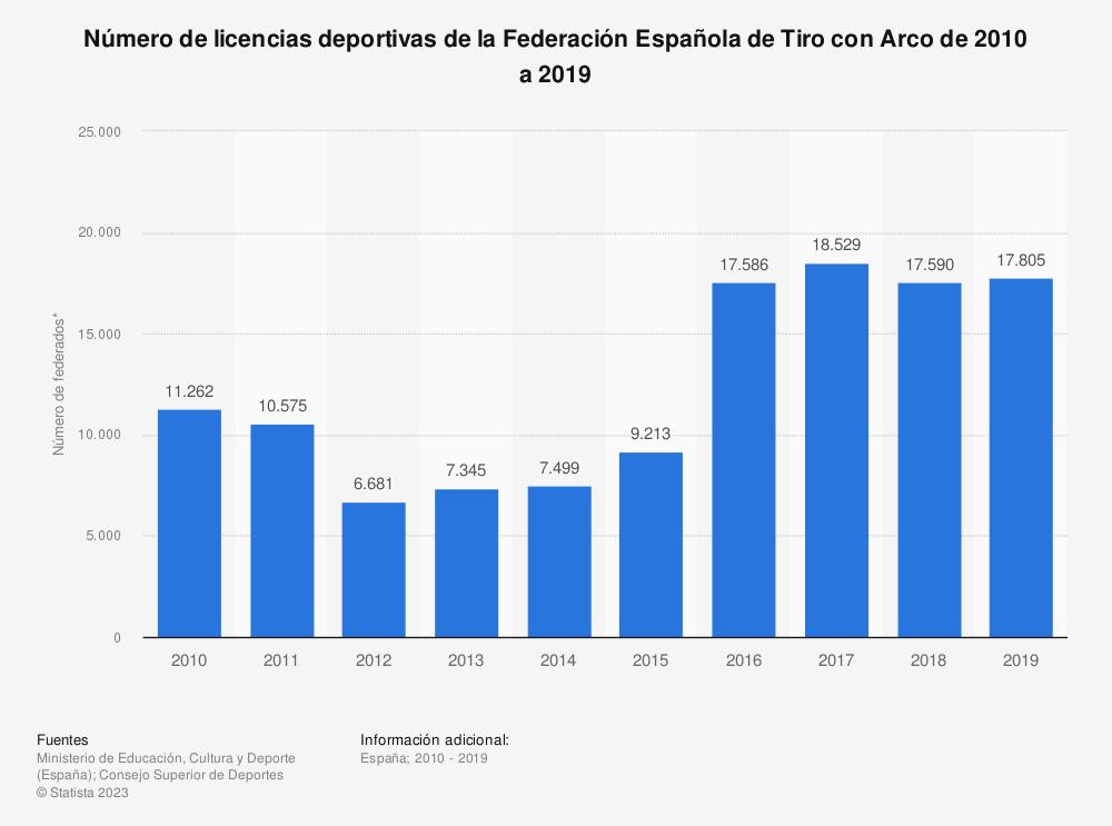 Estadística: Número de licencias deportivas de la Federación Española de Tiro con Arco de 2010 a 2019 | Statista