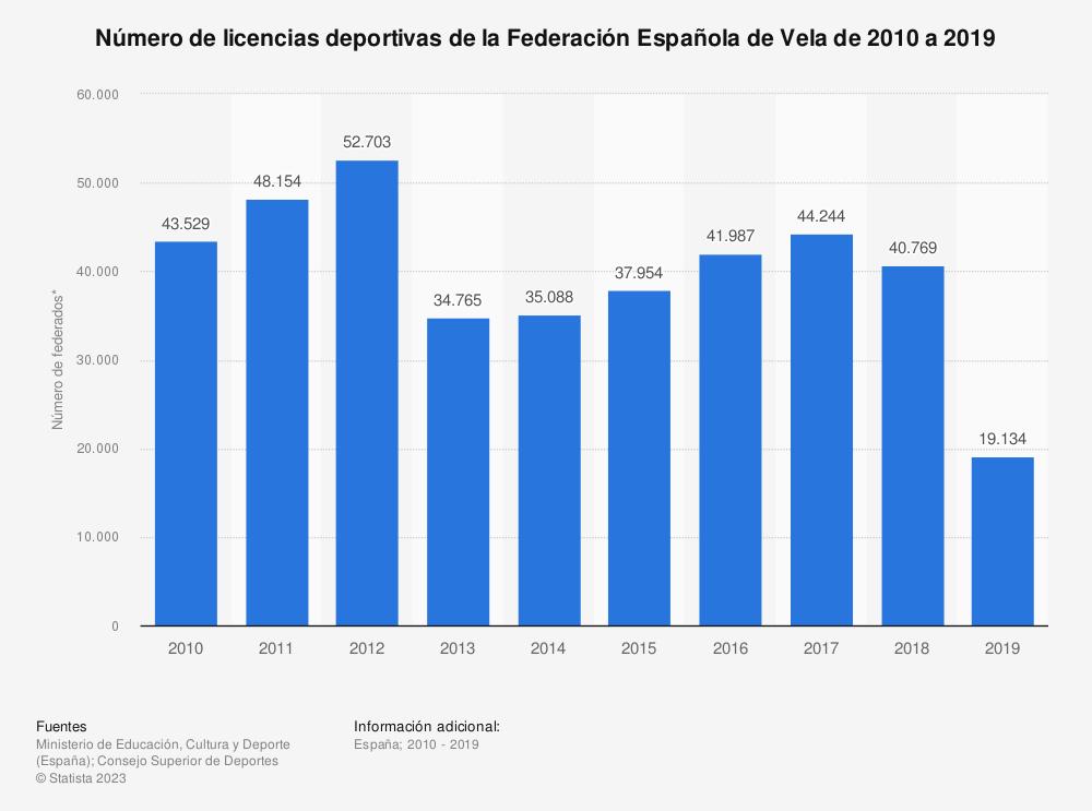 Estadística: Número de licencias deportivas de la Federación Española de Vela de 2010 a 2019 | Statista
