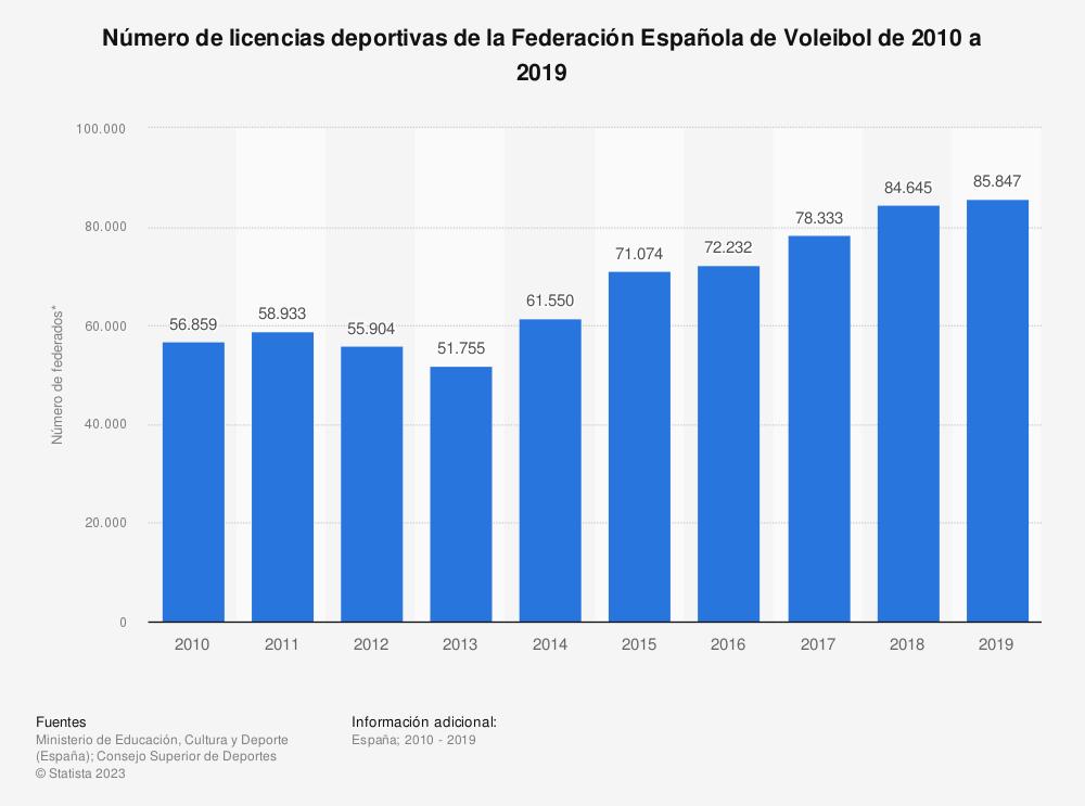 Estadística: Número de licencias deportivas de la Federación Española de Voleibol de 2010 a 2019 | Statista