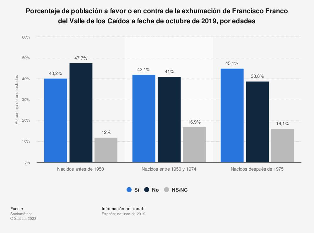 Estadística: Porcentaje de población a favor o en contra de la exhumación de Francisco Franco del Valle de los Caídos a fecha de octubre de 2019, por edades | Statista