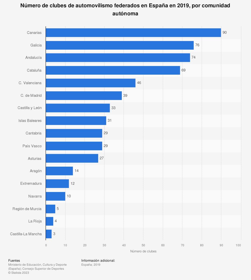Estadística: Número de clubes de automovilismo federados en España en 2019, por comunidad autónoma | Statista