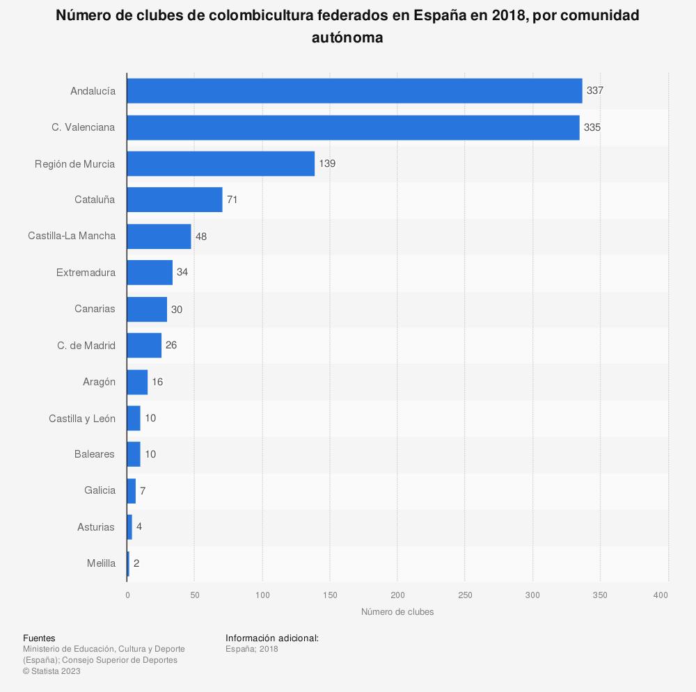Estadística: Número de clubes de colombicultura federados en España en 2018, por comunidad autónoma | Statista