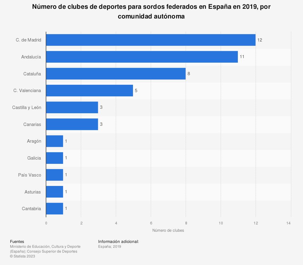 Estadística: Número de clubes de deportes para sordos federados en España en 2019, por comunidad autónoma | Statista