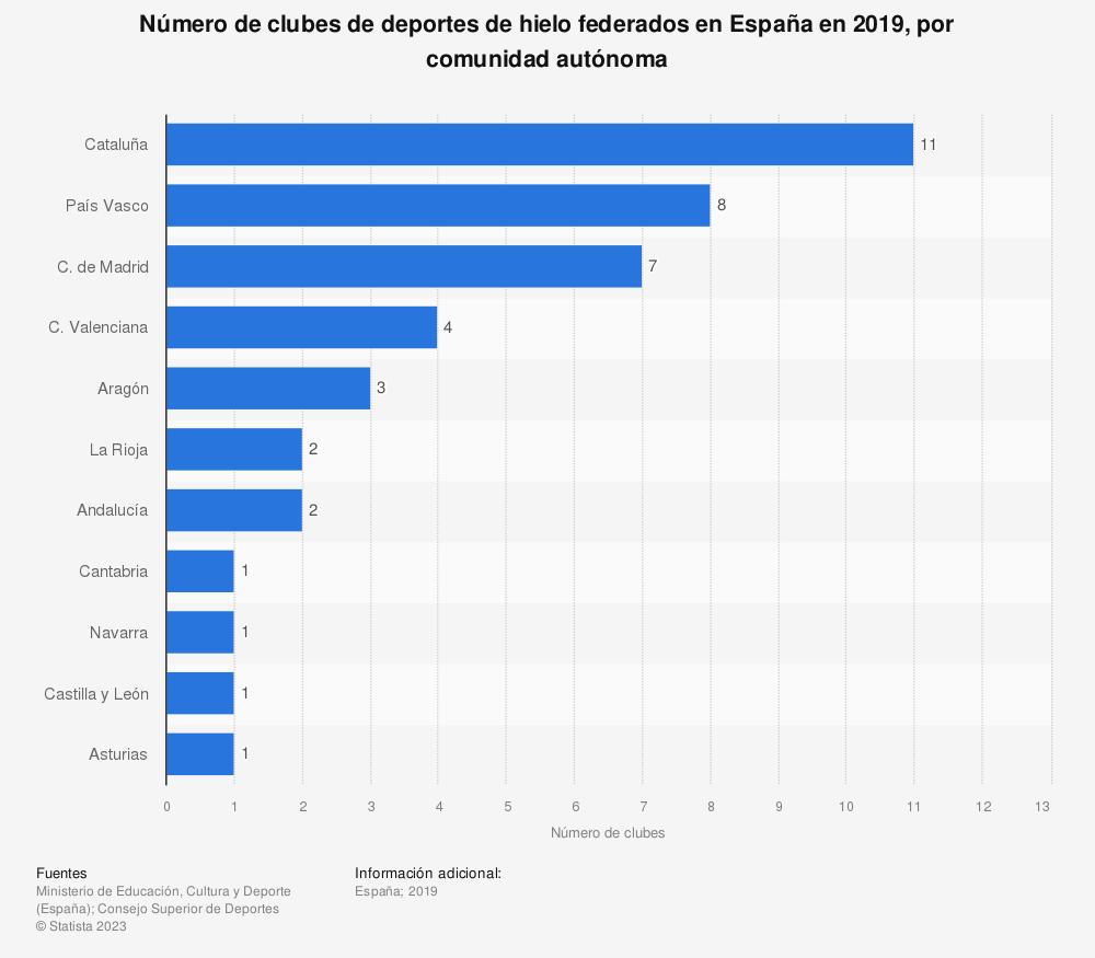 Estadística: Número de clubes de deportes de hielo federados en España en 2019, por comunidad autónoma | Statista