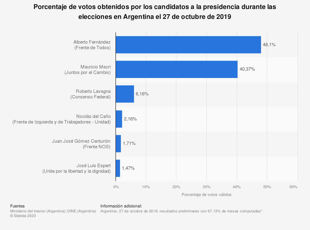 Estadística: Porcentaje de votos obtenidos por los candidatos a la presidencia durante las elecciones en Argentina el 27 de octubre de 2019 | Statista