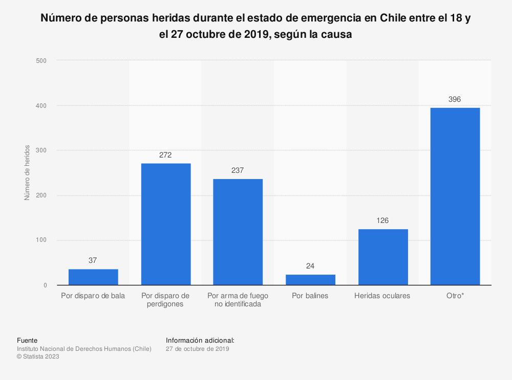 Estadística: Número de personas heridas durante el estado de emergencia en Chile entre el 18 y el 27 octubre de 2019, según la causa | Statista