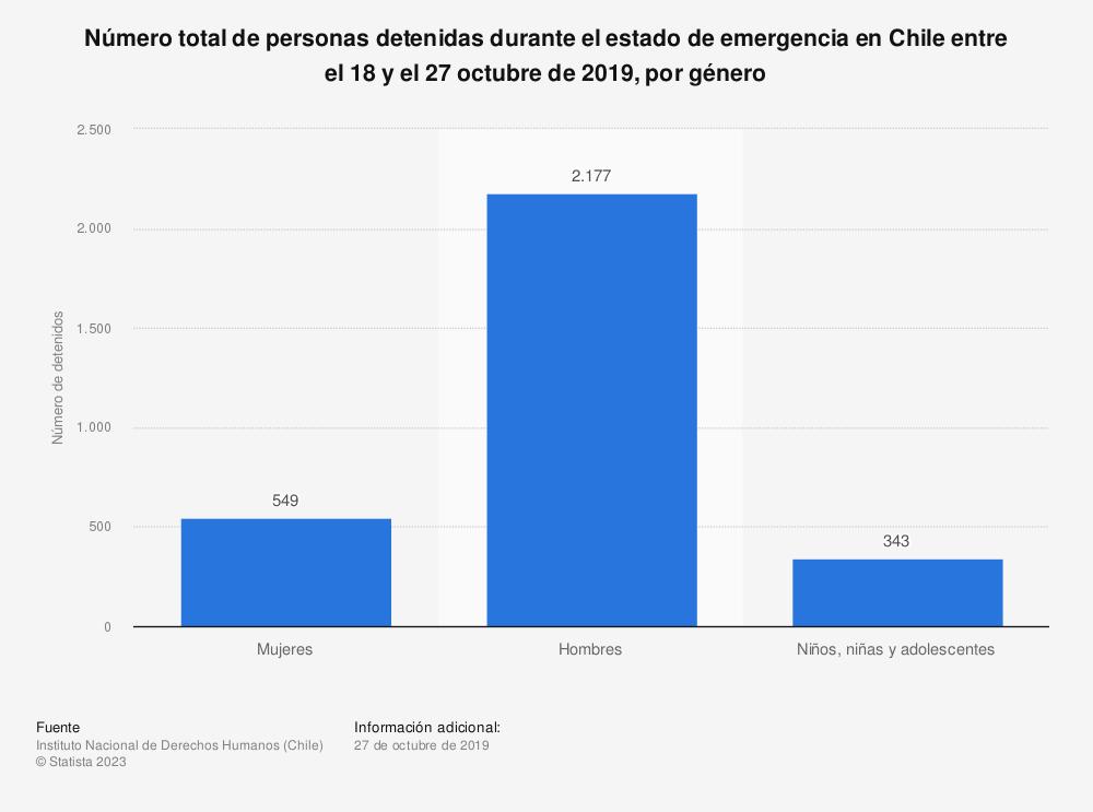 Estadística: Número total de personas detenidas durante el estado de emergencia en Chile entre el 18 y el 27 octubre de 2019, por género  | Statista