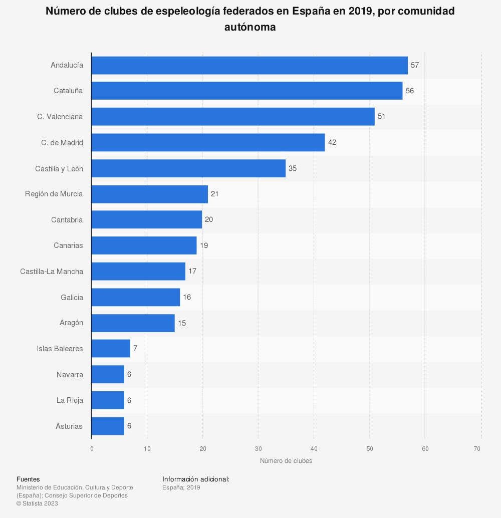 Estadística: Número de clubes de espeleología federados en España en 2019, por comunidad autónoma | Statista