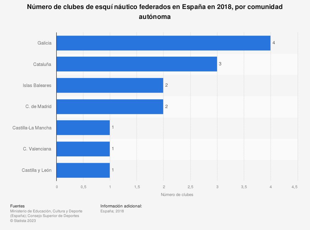Estadística: Número de clubes de esquí náutico federados en España en 2018, por comunidad autónoma | Statista
