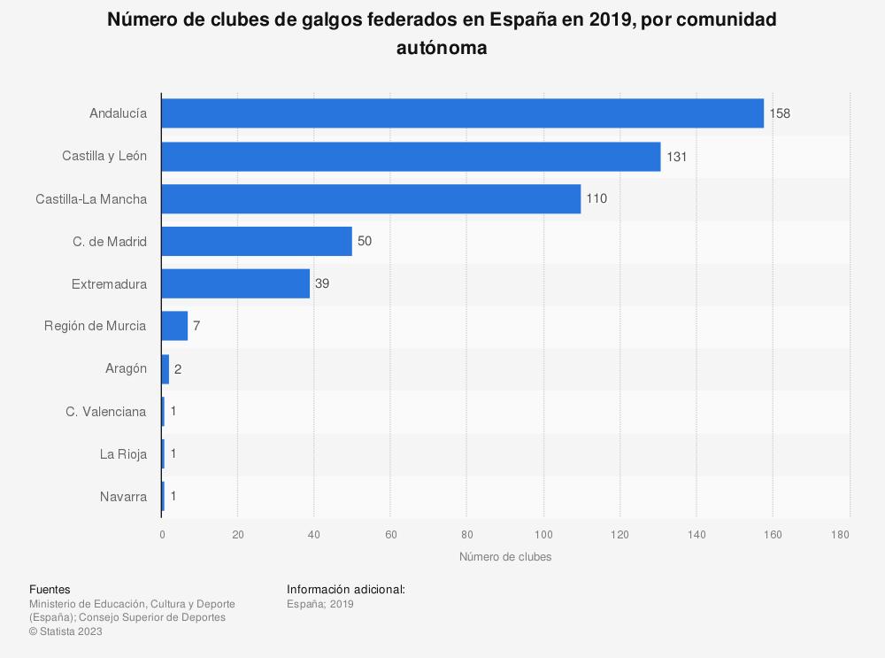 Estadística: Número de clubes de galgos federados en España en 2019, por comunidad autónoma | Statista
