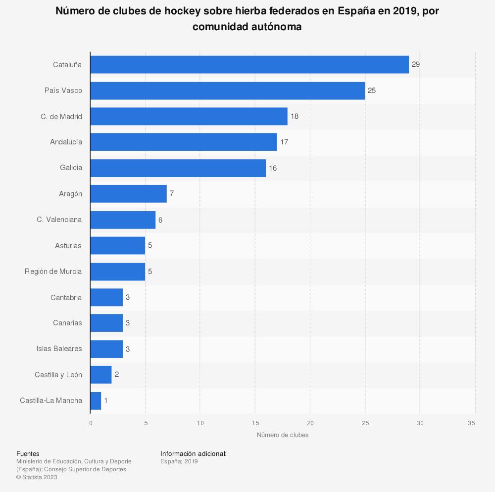 Estadística: Número de clubes de hockey sobre hierba federados en España en 2019, por comunidad autónoma | Statista