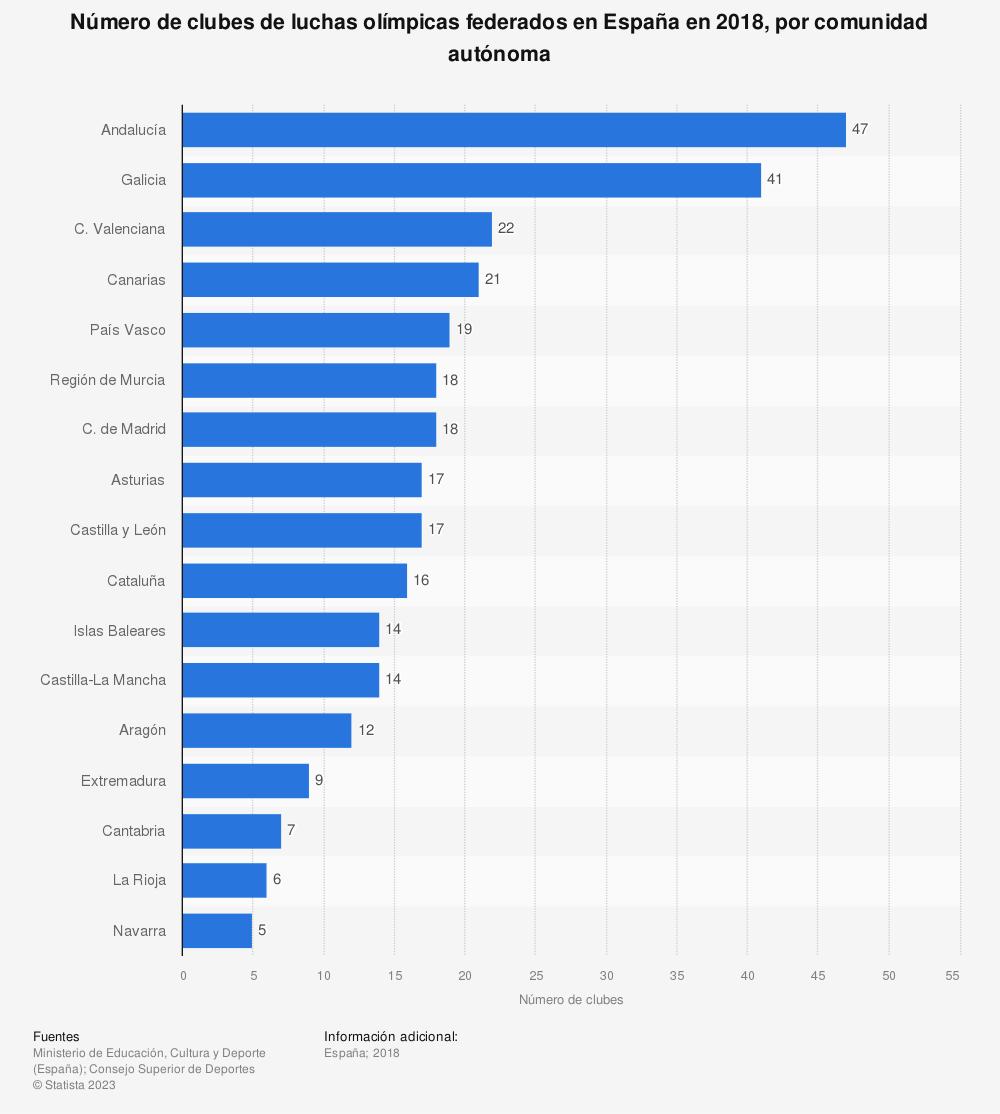Estadística: Número de clubes de luchas olímpicas federados en España en 2018, por comunidad autónoma | Statista