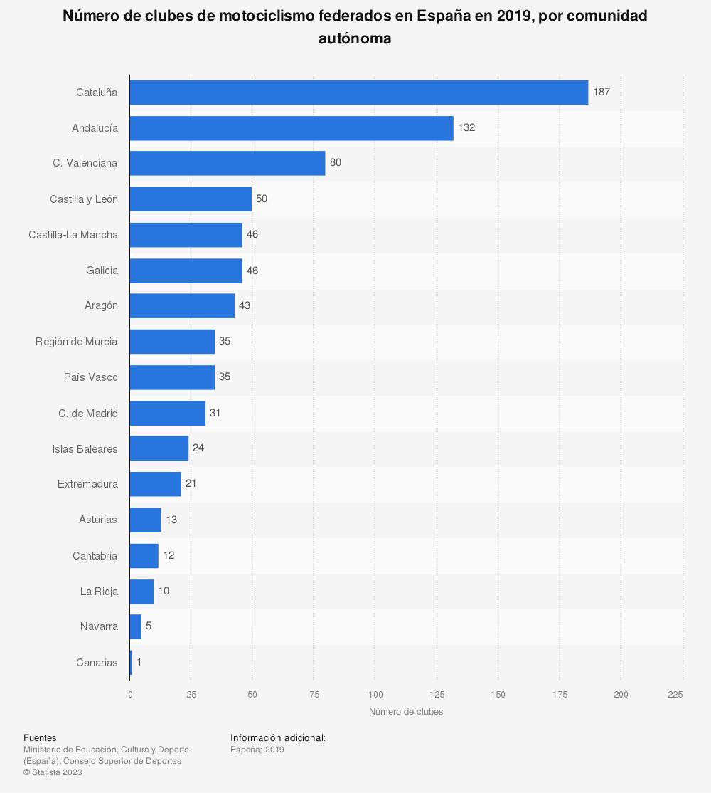 Estadística: Número de clubes de motociclismo federados en España en 2019, por comunidad autónoma   Statista