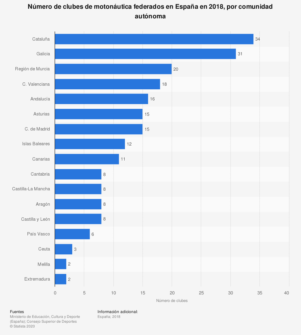 Estadística: Número de clubes de motonáutica federados en España en 2018, por comunidad autónoma | Statista