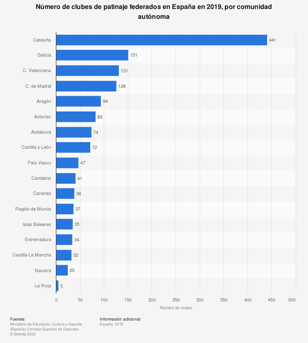 Estadística: Número de clubes de patinaje federados en España en 2019, por comunidad autónoma | Statista