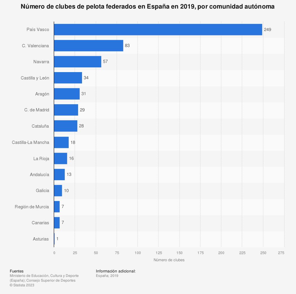 Estadística: Número de clubes de pelota federados en España en 2019, por comunidad autónoma | Statista