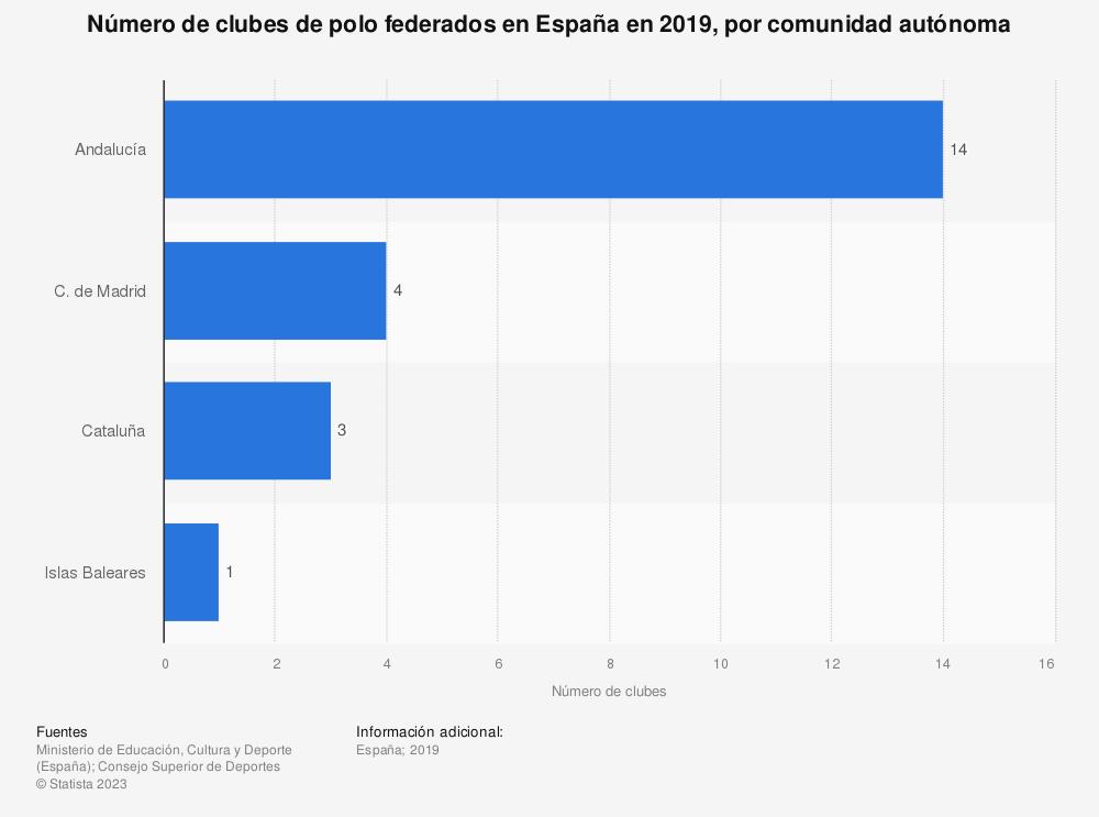 Estadística: Número de clubes de polo federados en España en 2019, por comunidad autónoma | Statista