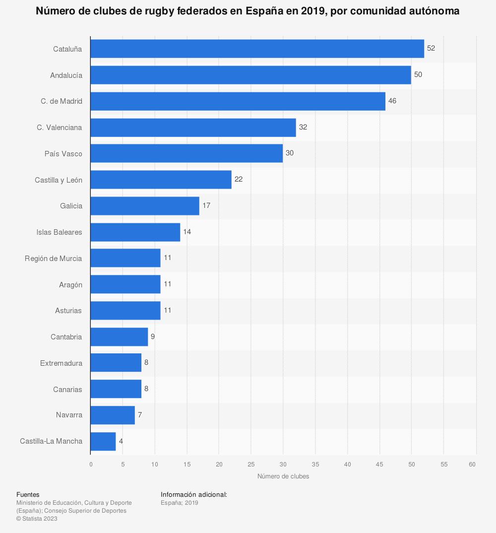 Estadística: Número de clubes de rugby federados en España en 2019, por comunidad autónoma | Statista