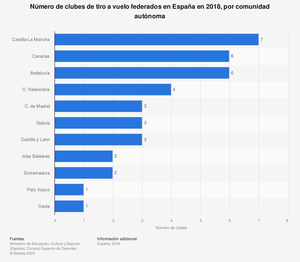 Estadística: Número de clubes de tiro a vuelo federados en España en 2018, por comunidad autónoma   Statista