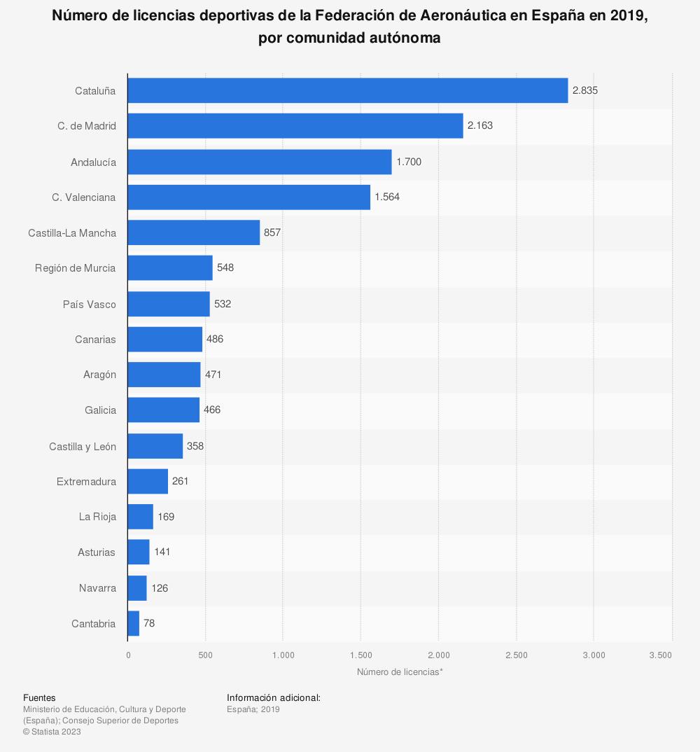 Estadística: Número de licencias deportivas de la Federación de Aeronáutica en España en 2019, por comunidad autónoma | Statista