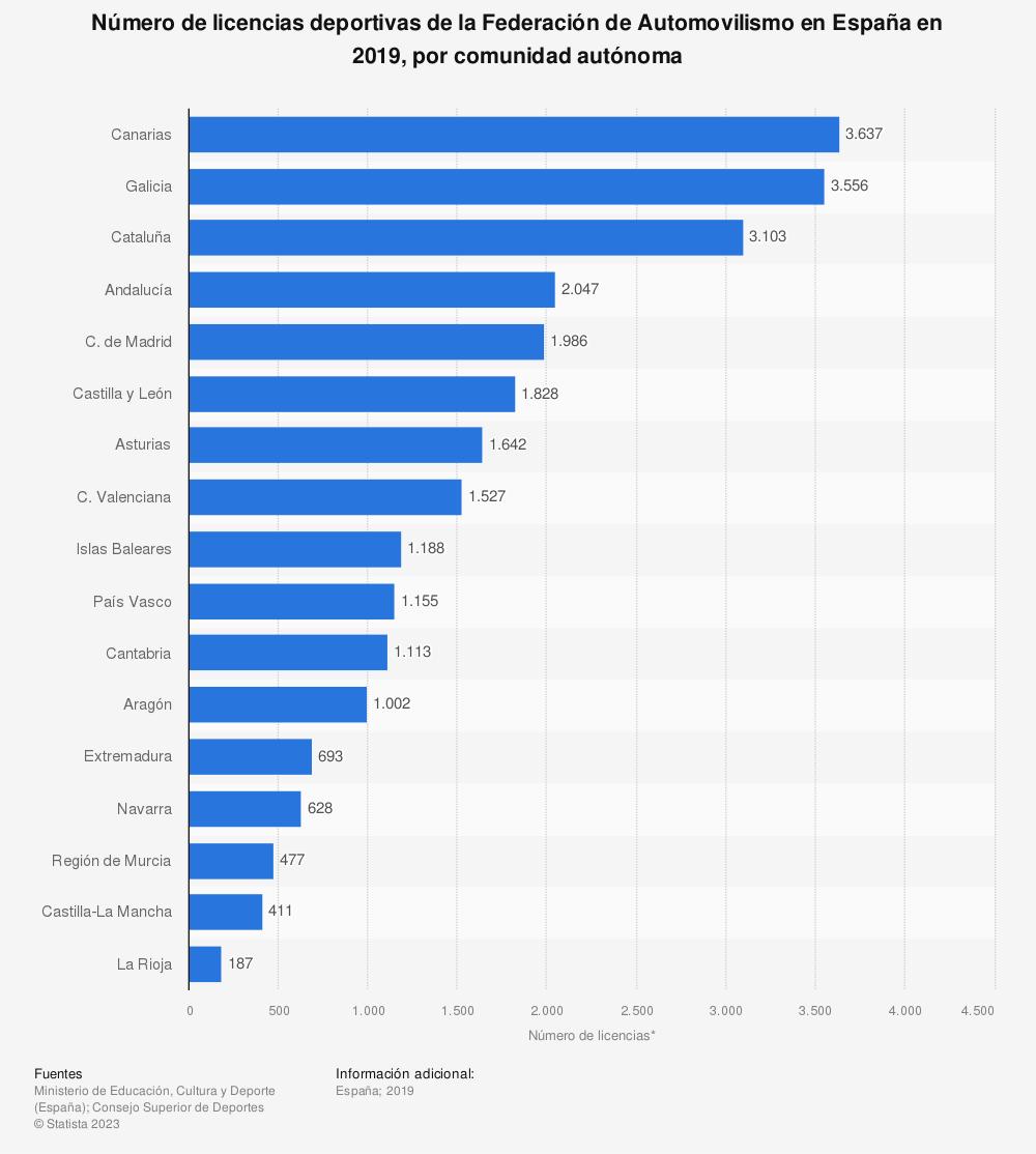 Estadística: Número de licencias deportivas de la Federación de Automovilismo en España en 2019, por comunidad autónoma | Statista