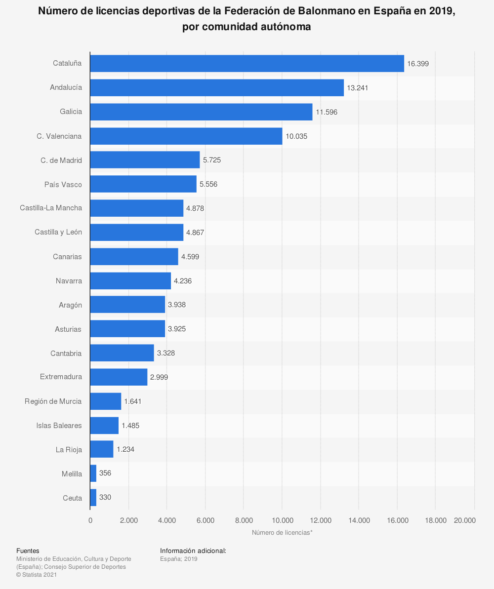 Estadística: Número de licencias deportivas de la Federación de Balonmano en España en 2019, por comunidad autónoma | Statista