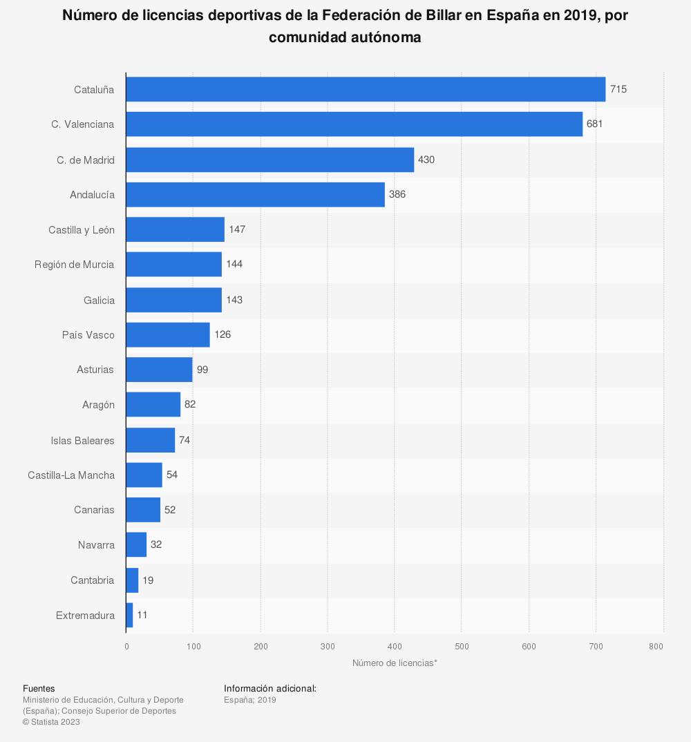 Estadística: Número de licencias deportivas de la Federación de Billar en España en 2019, por comunidad autónoma | Statista