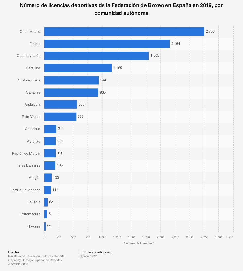 Estadística: Número de licencias deportivas de la Federación de Boxeo en España en 2019, por comunidad autónoma   Statista
