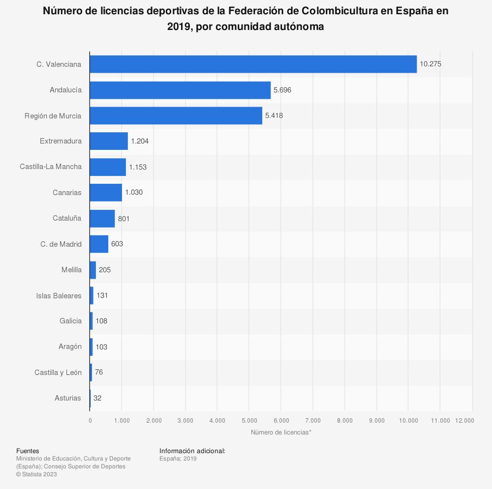 Estadística: Número de licencias deportivas de la Federación de Colombicultura en España en 2019, por comunidad autónoma | Statista