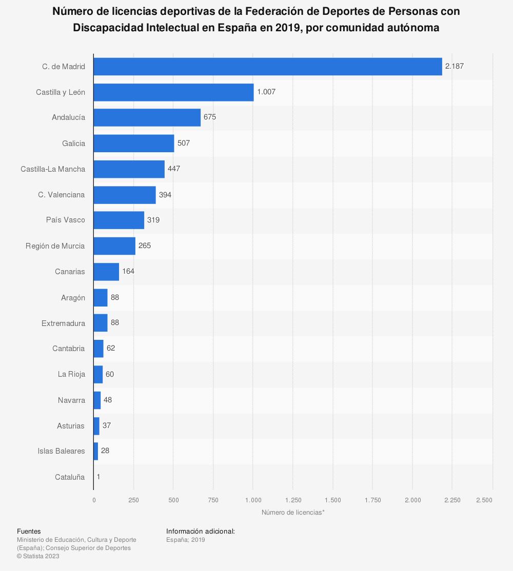 Estadística: Número de licencias deportivas de la Federación de Deportes de Personas con Discapacidad Intelectual en España en 2019, por comunidad autónoma | Statista