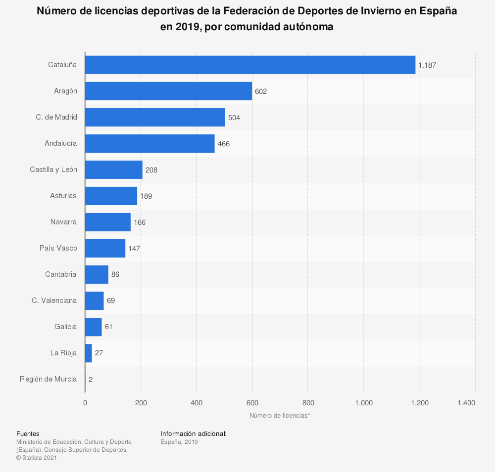 Estadística: Número de licencias deportivas de la Federación de Deportes de Invierno en España en 2019, por comunidad autónoma | Statista