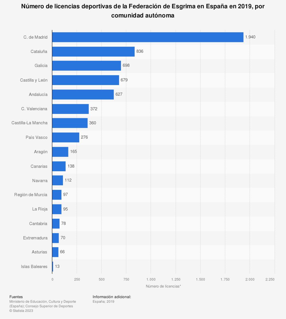 Estadística: Número de licencias deportivas de la Federación de Esgrima en España en 2019, por comunidad autónoma | Statista