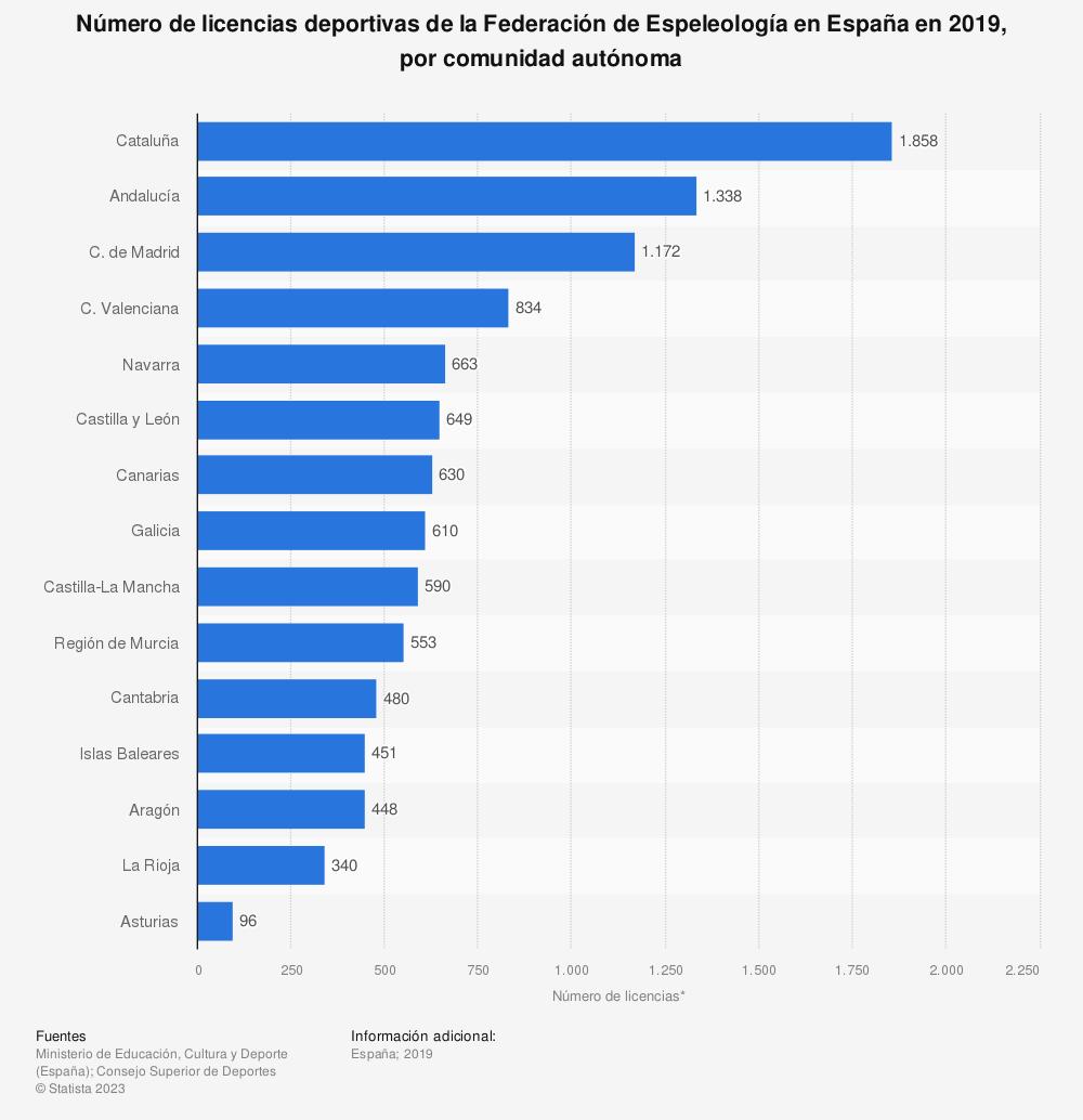 Estadística: Número de licencias deportivas de la Federación de Espeleología en España en 2019, por comunidad autónoma | Statista