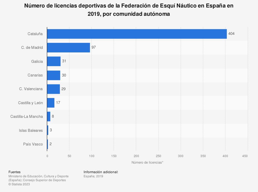 Estadística: Número de licencias deportivas de la Federación de Esquí Náutico en España en 2019, por comunidad autónoma | Statista