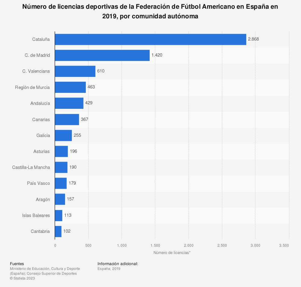 Estadística: Número de licencias deportivas de la Federación de Fútbol Americano en España en 2019, por comunidad autónoma | Statista