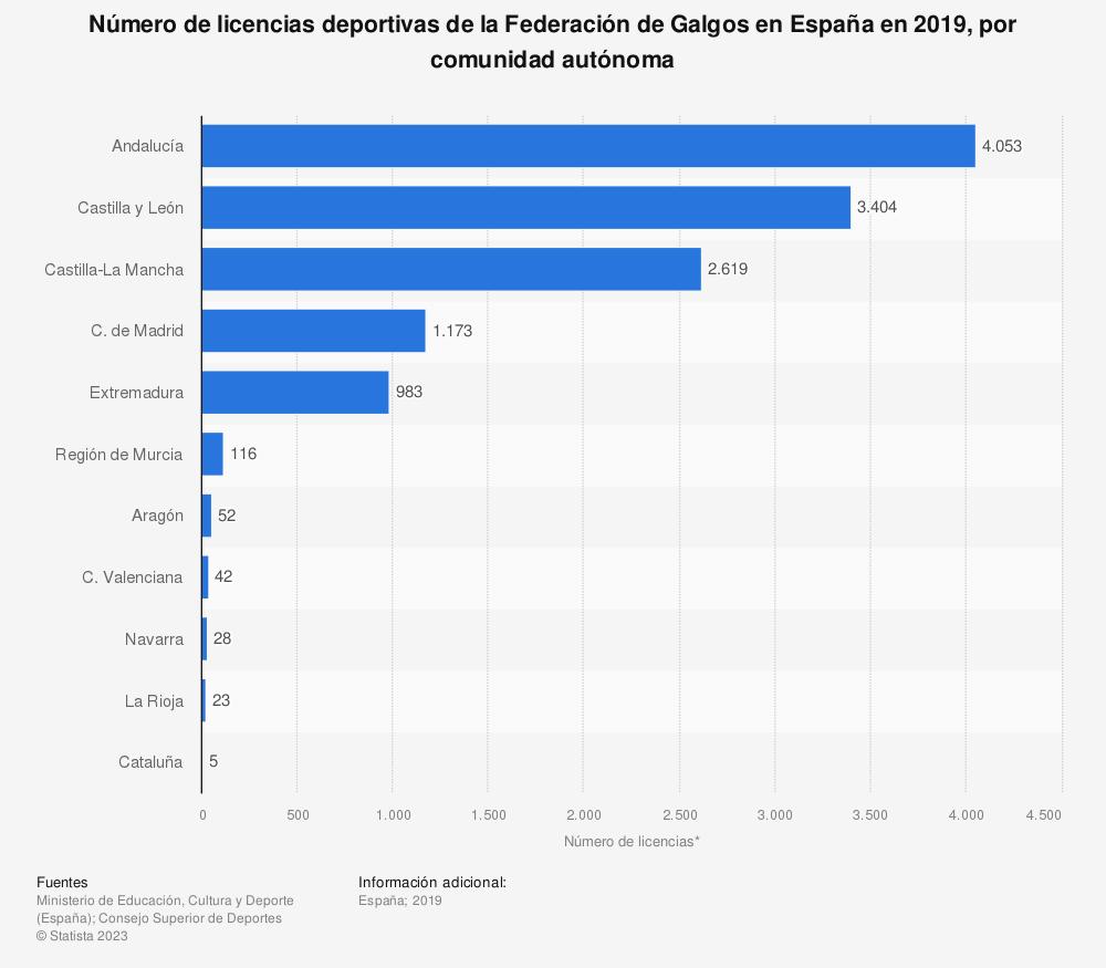 Estadística: Número de licencias deportivas de la Federación de Galgos en España en 2019, por comunidad autónoma | Statista