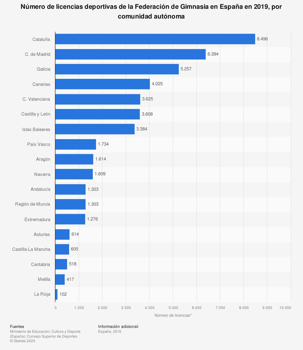 Estadística: Número de licencias deportivas de la Federación de Gimnasia en España en 2019, por comunidad autónoma | Statista