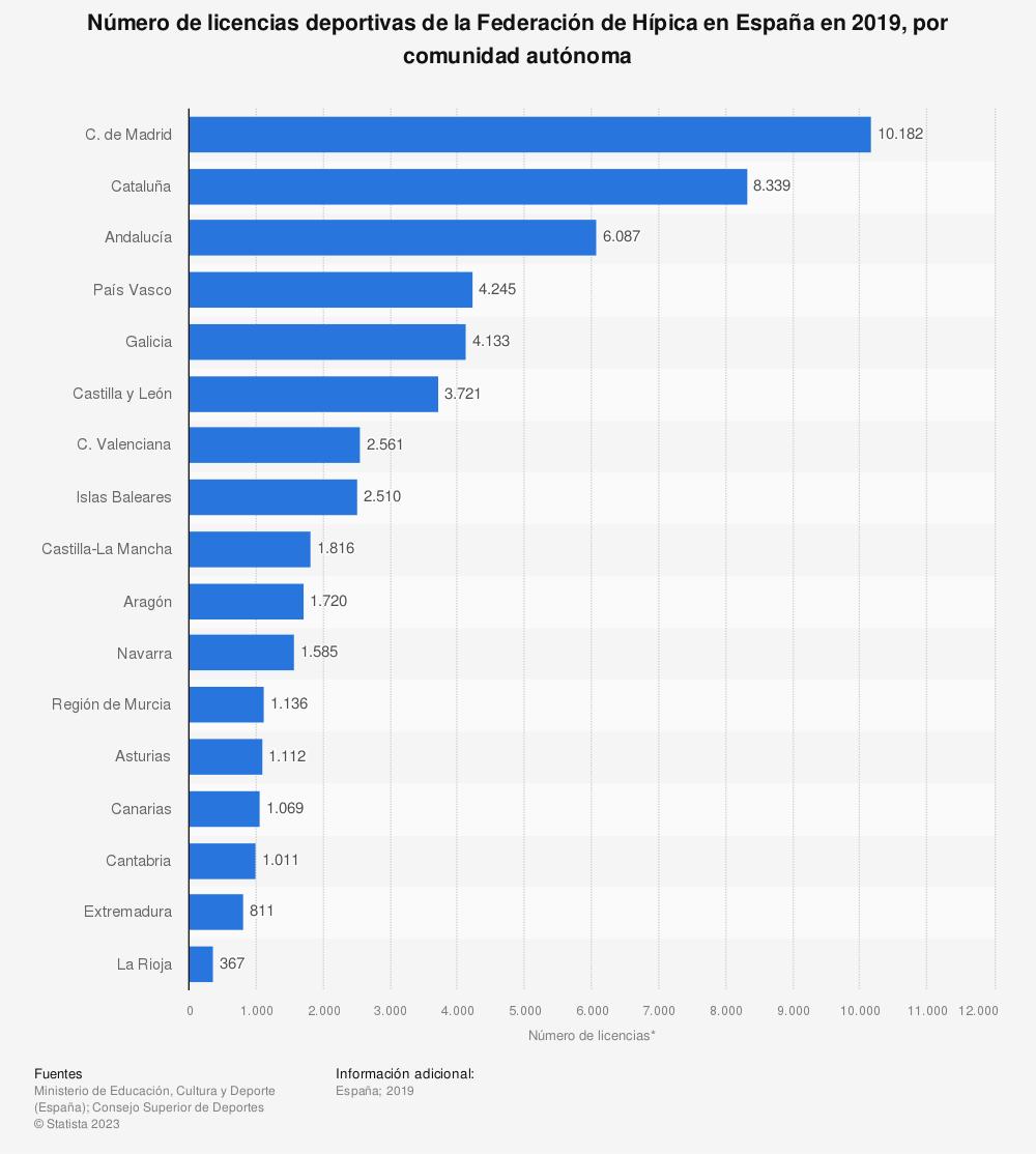 Estadística: Número de licencias deportivas de la Federación de Hípica en España en 2019, por comunidad autónoma | Statista