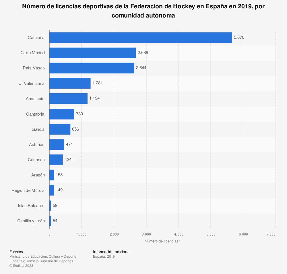 Estadística: Número de licencias deportivas de la Federación de Hockey en España en 2018, por comunidad autónoma | Statista
