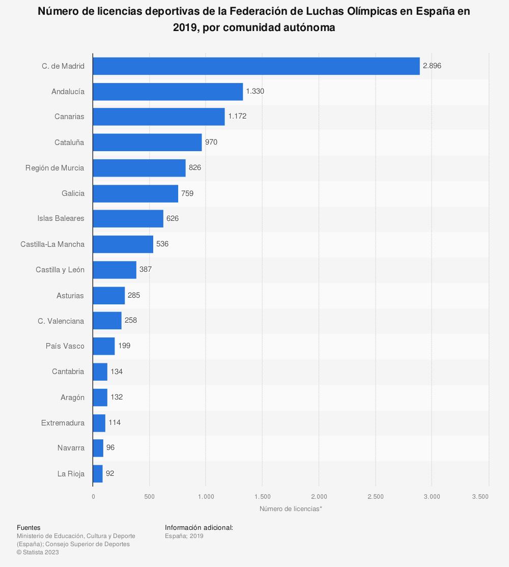 Estadística: Número de licencias deportivas de la Federación de Luchas Olímpicas en España en 2019, por comunidad autónoma | Statista