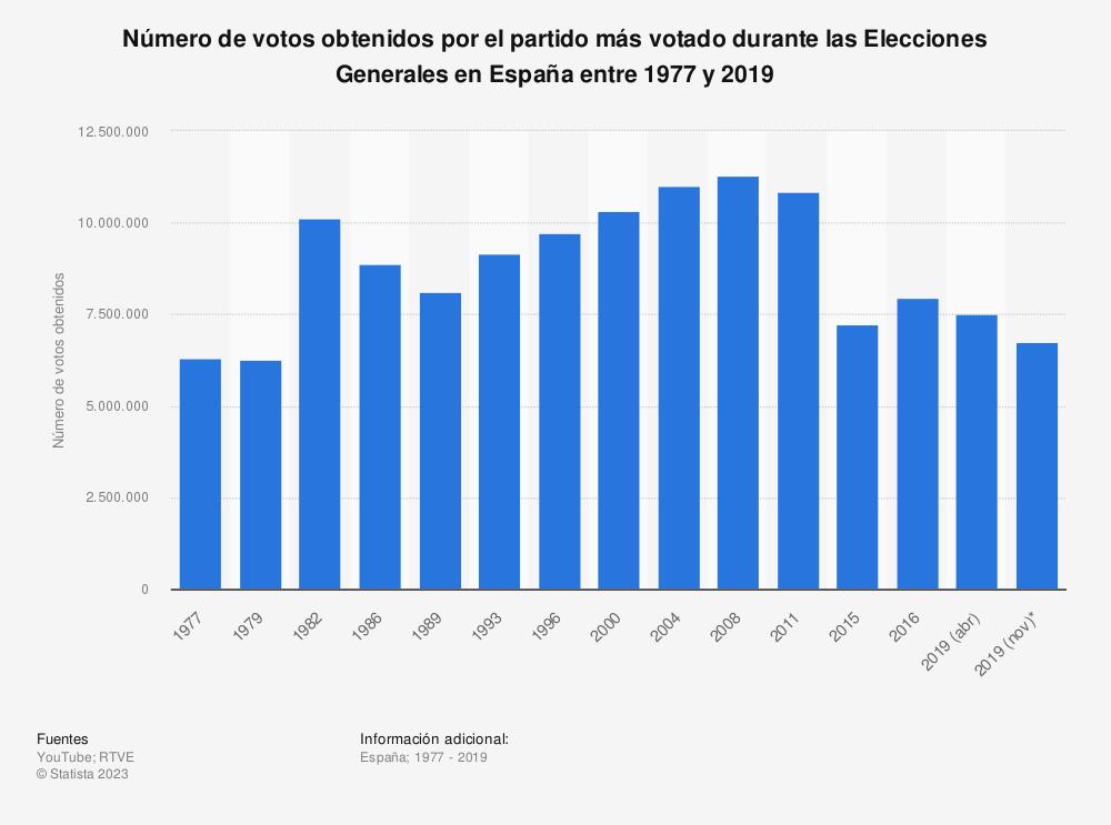 Estadística: Número de votos obtenidos por el partido más votado durante las Elecciones Generales en España entre 1977 y 2019 | Statista
