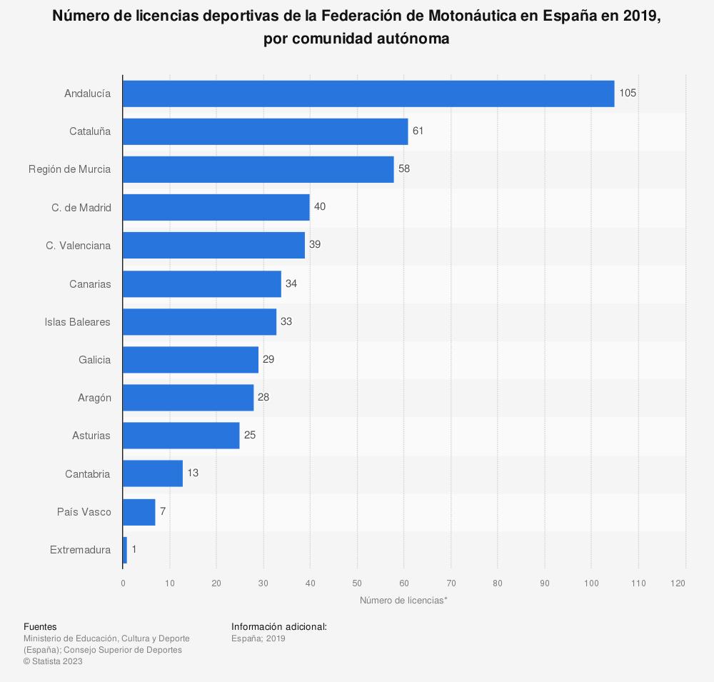 Estadística: Número de licencias deportivas de la Federación de Motonáutica en España en 2019, por comunidad autónoma | Statista