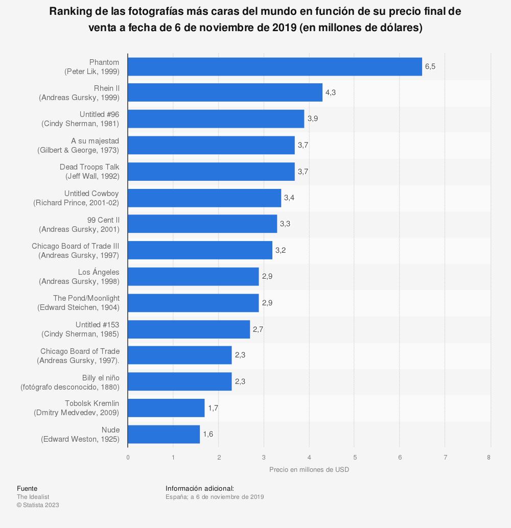 Estadística: Ranking de las fotografías más caras del mundo en función de su precio final de venta a fecha de 6 de noviembre de 2019 (en millones de dólares)   Statista
