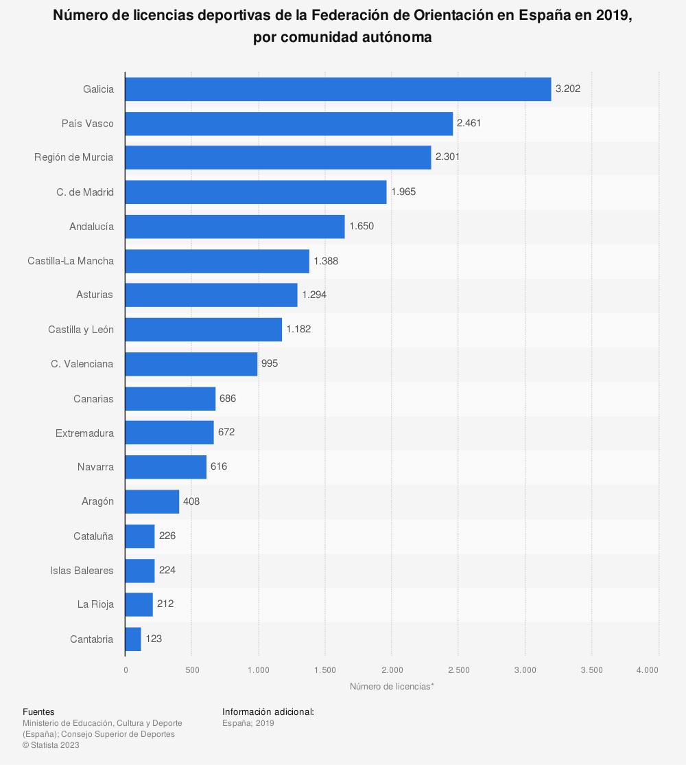 Estadística: Número de licencias deportivas de la Federación de Orientación en España en 2019, por comunidad autónoma | Statista