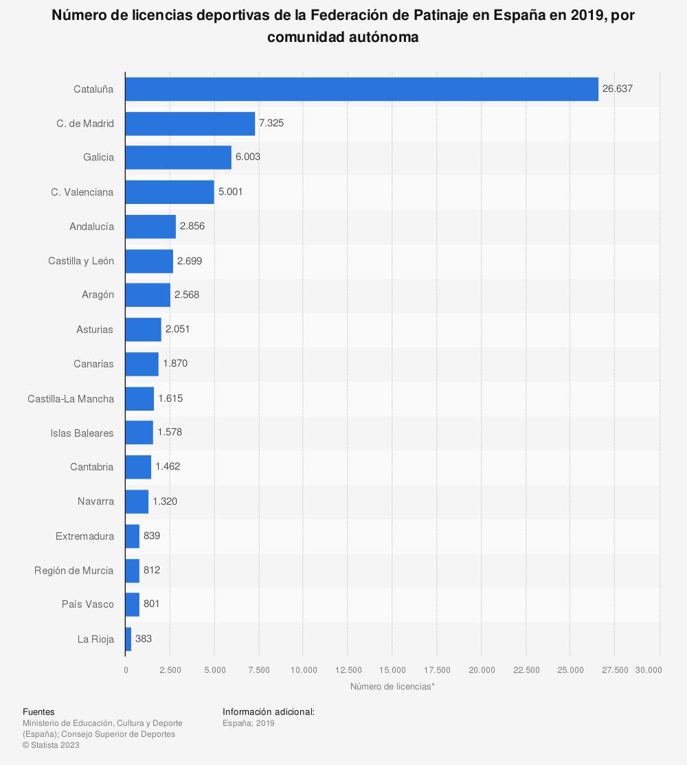 Estadística: Número de licencias deportivas de la Federación de Patinaje en España en 2019, por comunidad autónoma | Statista