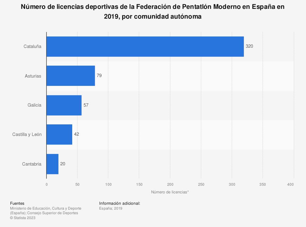 Estadística: Número de licencias deportivas de la Federación de Pentatlón Moderno en España en 2019, por comunidad autónoma | Statista