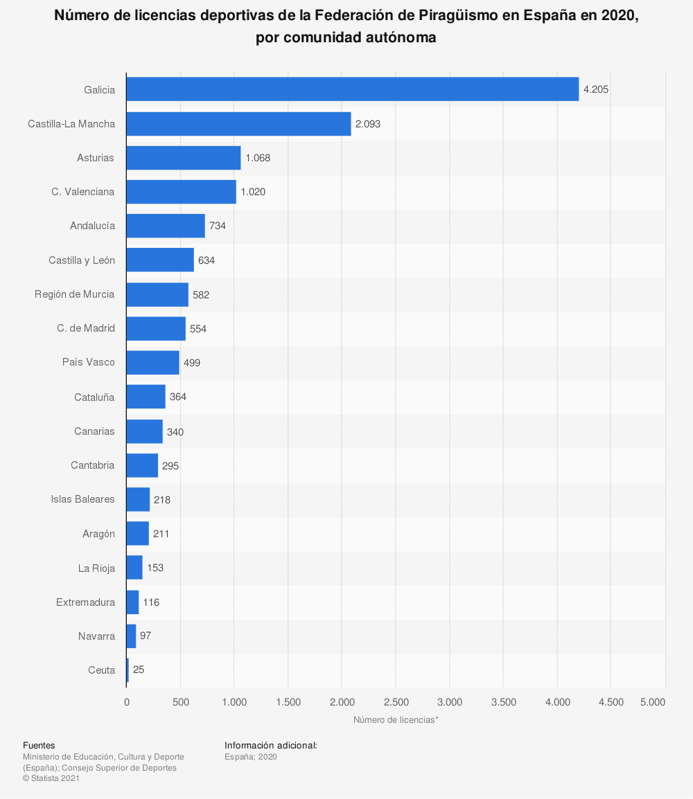 Estadística: Número de licencias deportivas de la Federación de Piragüismo en España en 2019, por comunidad autónoma | Statista