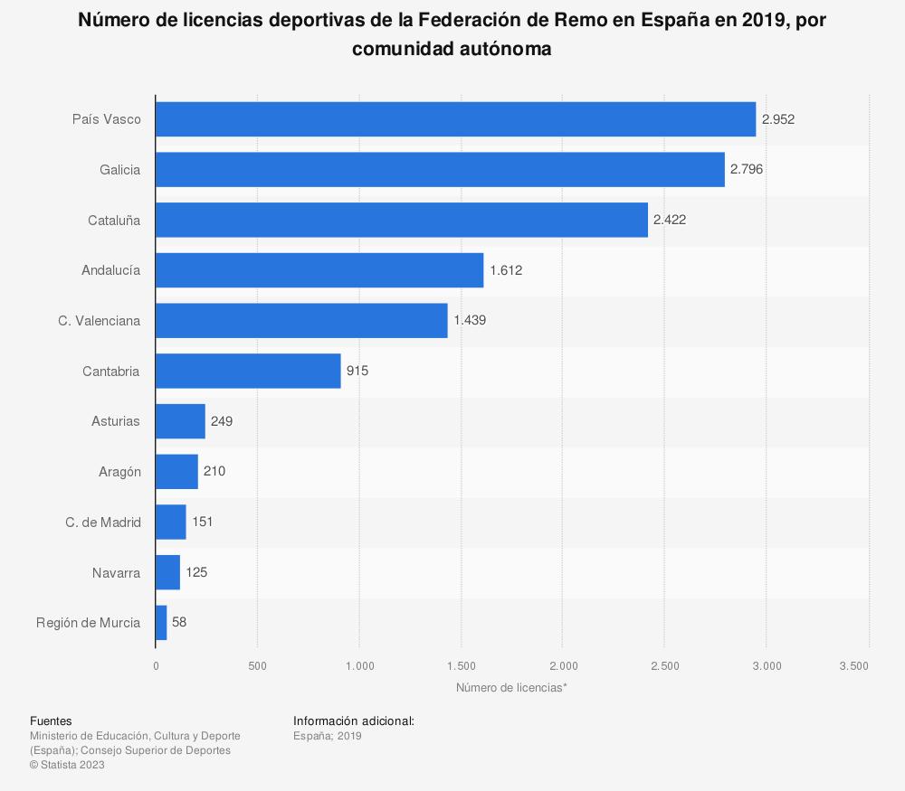 Estadística: Número de licencias deportivas de la Federación de Remo en España en 2019, por comunidad autónoma | Statista