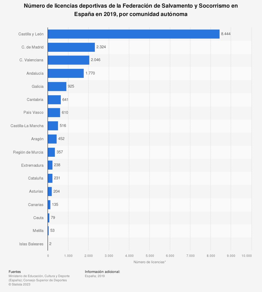 Estadística: Número de licencias deportivas de la Federación de Salvamento y Socorrismo en España en 2019, por comunidad autónoma   Statista
